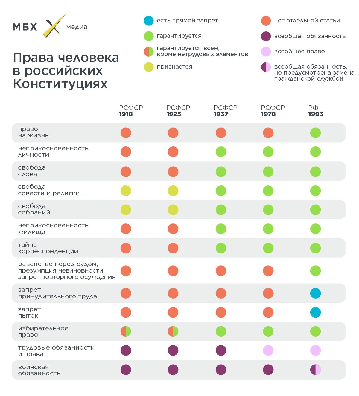5 конституций: как менялись права человека в России