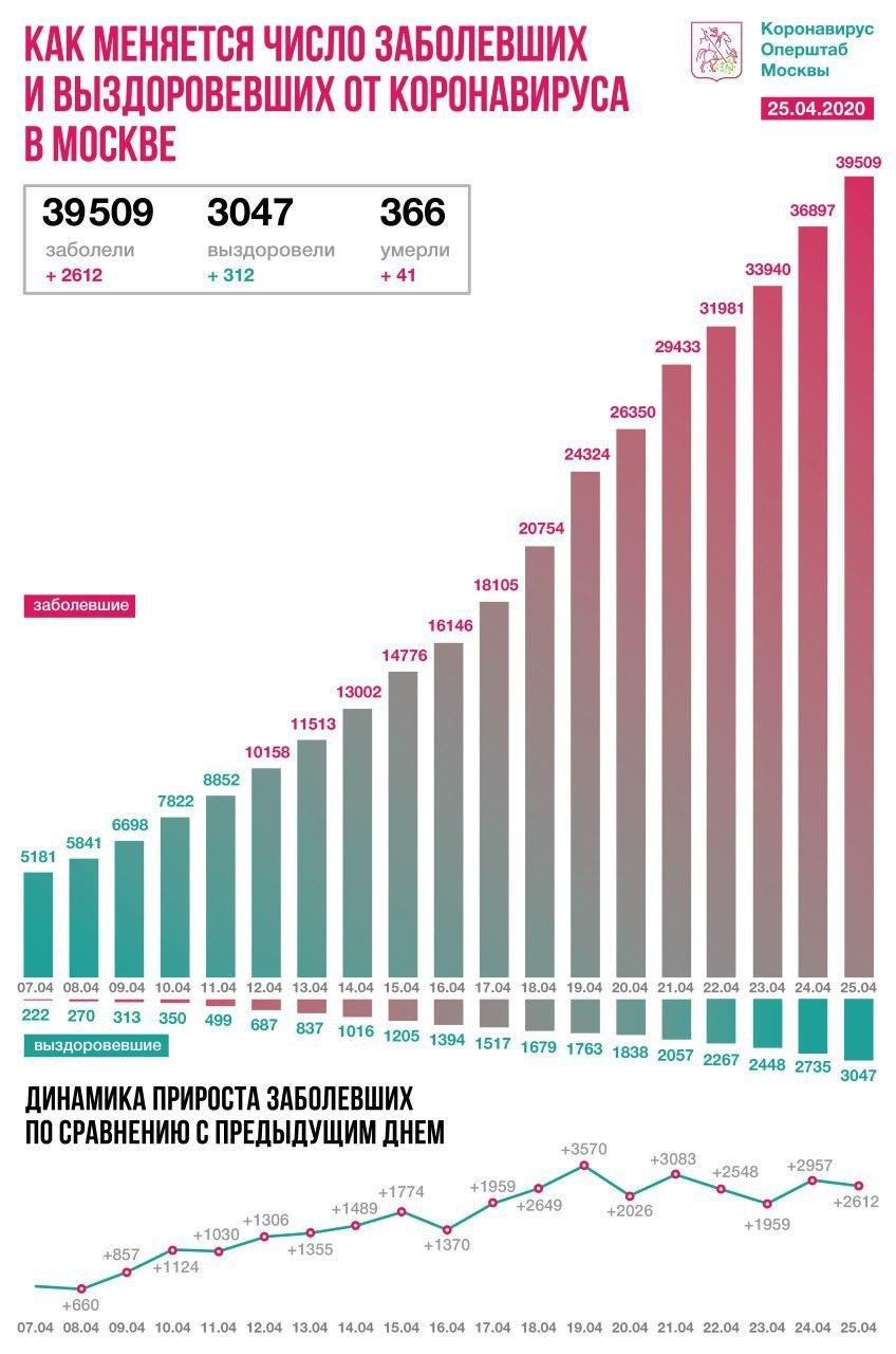 Коронавирус вРоссии. Хроника (февраль-май 2020 года)